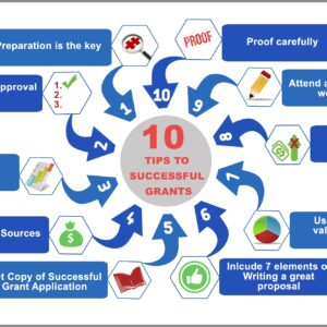 Ten_Tips_to_Successful_Grants